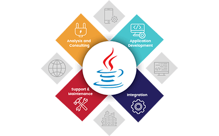 Custom Java Application Development Services