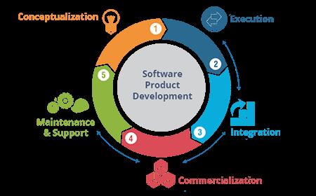 Custom Product Development Services